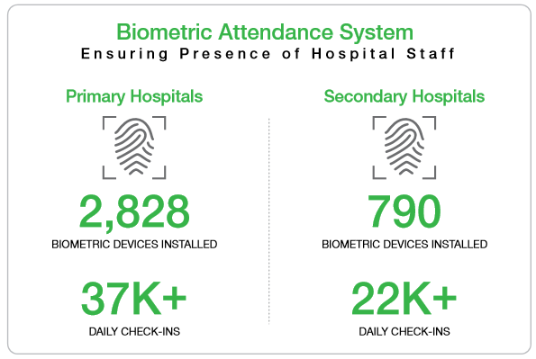 Biometric Attendance System for Health Facilities | PITB
