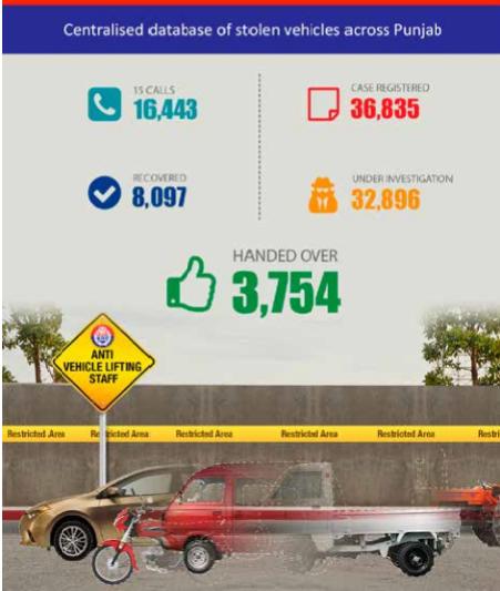 Anti-Vehicle Lifting System | PITB